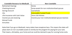 illustrates how the NGL Funeral Expense Trust is a non-countable asset for Medicaid