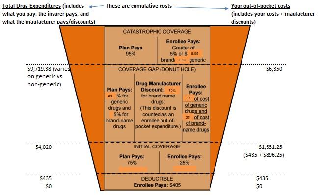 to show understanding medicare part d cost