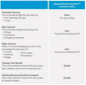 describe why MOO is a good dental insurance plan for seniors