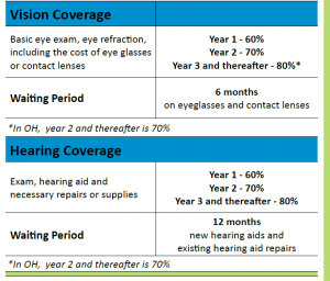 secondary dental insurance
