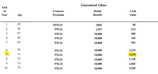 to show how life insurance cash value affects medicaid
