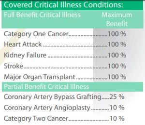 shows what is covered on UCT critical illness insurance