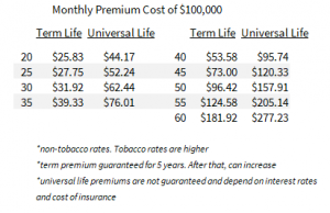 to show how much 100k guaranteed issue life insurance costs