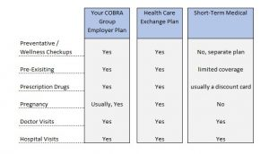 to show your health insurance options when you lose your job