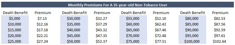 to show the monthly premiums for guaranteed issue life insurance