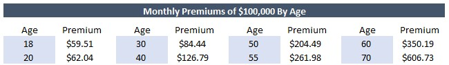 show premiums by age for guaranteed issue life insurance up to 100k
