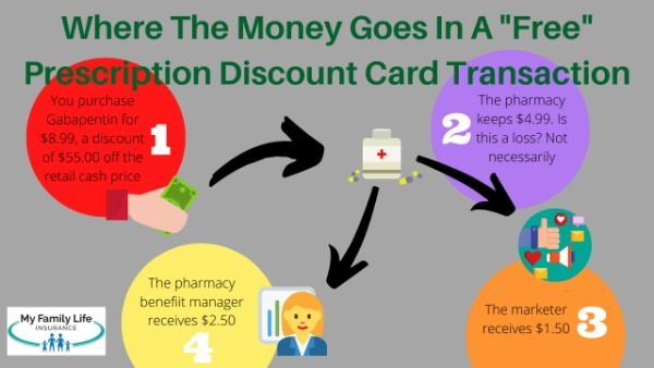 to show how money with prescription discount cards work