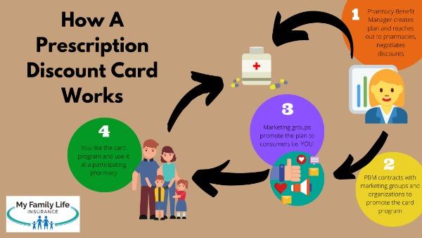 to show how a prescription discount card works
