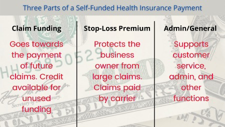 to show the parts of a self-funded health insurance payment made by a small business in Massachusetts