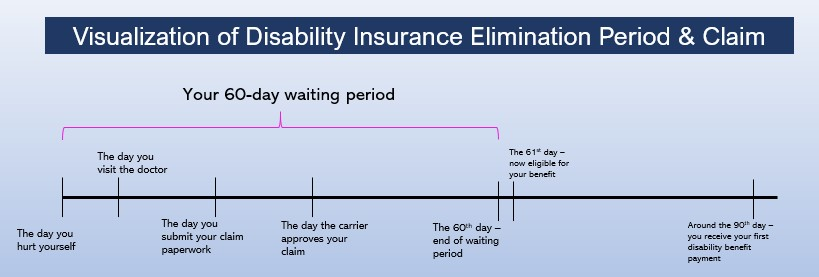 to show how the disability insurance elimination period works