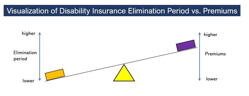 to show how a lower disability insurance elimination period leads to higher premiums, all things being equal