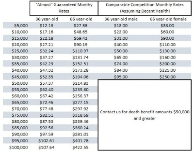 showing life insurance rates for almost guaranteed life insurance